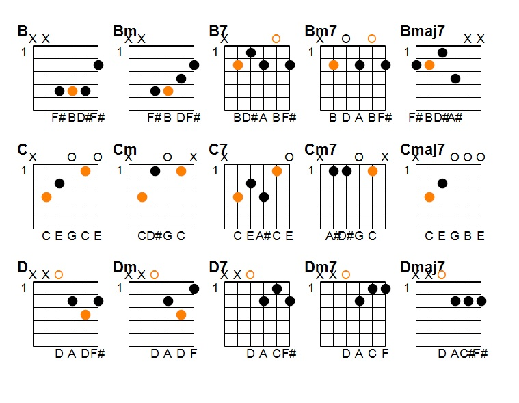 How to Play Jazz Guitar  A Practice Guide