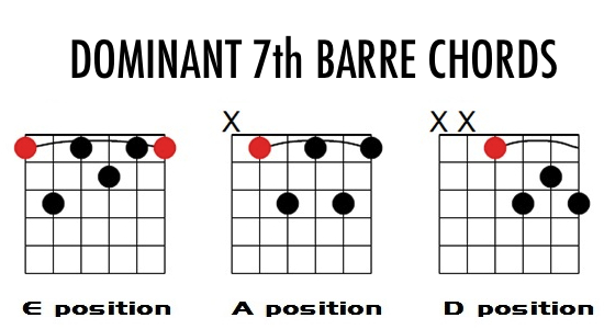 dominant 7th chord shapes