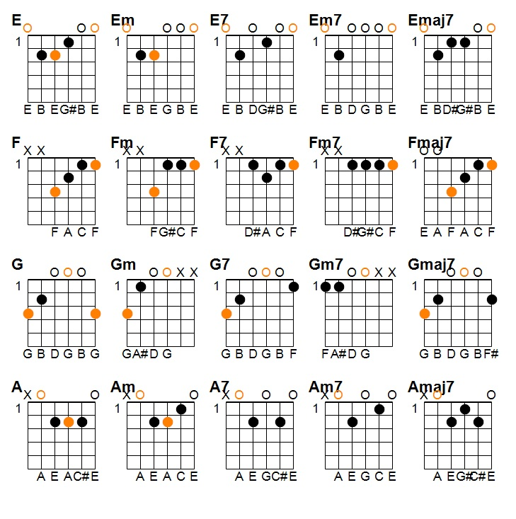 Guide To Open Chords End Of The Game