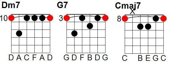 Guide To Barre Chords