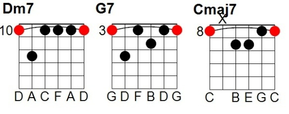 The Chord Guide: Pt II