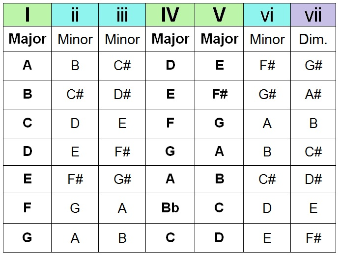 How To Create Chord Progressions On Guitar W Free Chart ...