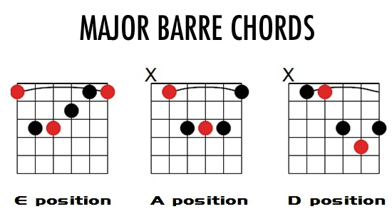 major chord shapes