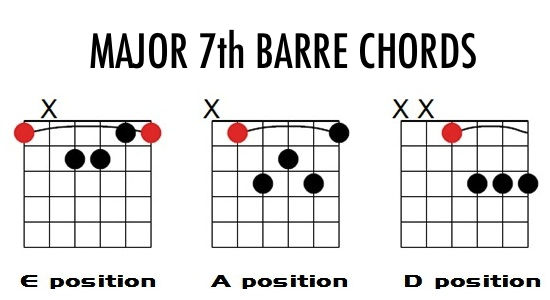major 7 chord shapes