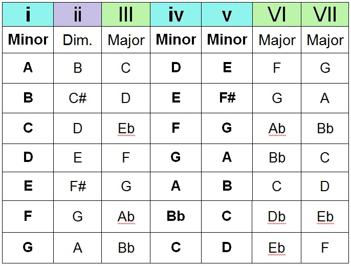 Minor Chord Progression Chart