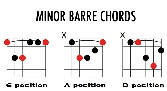 minor chord shapes