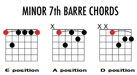 minor 7th chord shapes