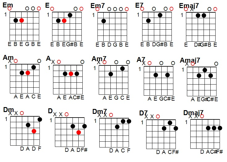 Guitar guitar chords in open d : Guide to Barre Chords | End of the Game