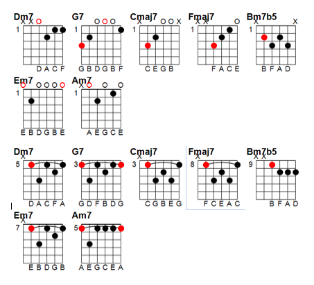 101 Uptown Jazz Chord Progressions with Guitar Chord