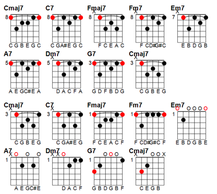 Piano piano chords practice : The Chord Guide: Pt III – Chord Progressions | End of the Game