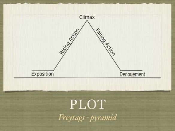 Freytag's Plot Pyramid