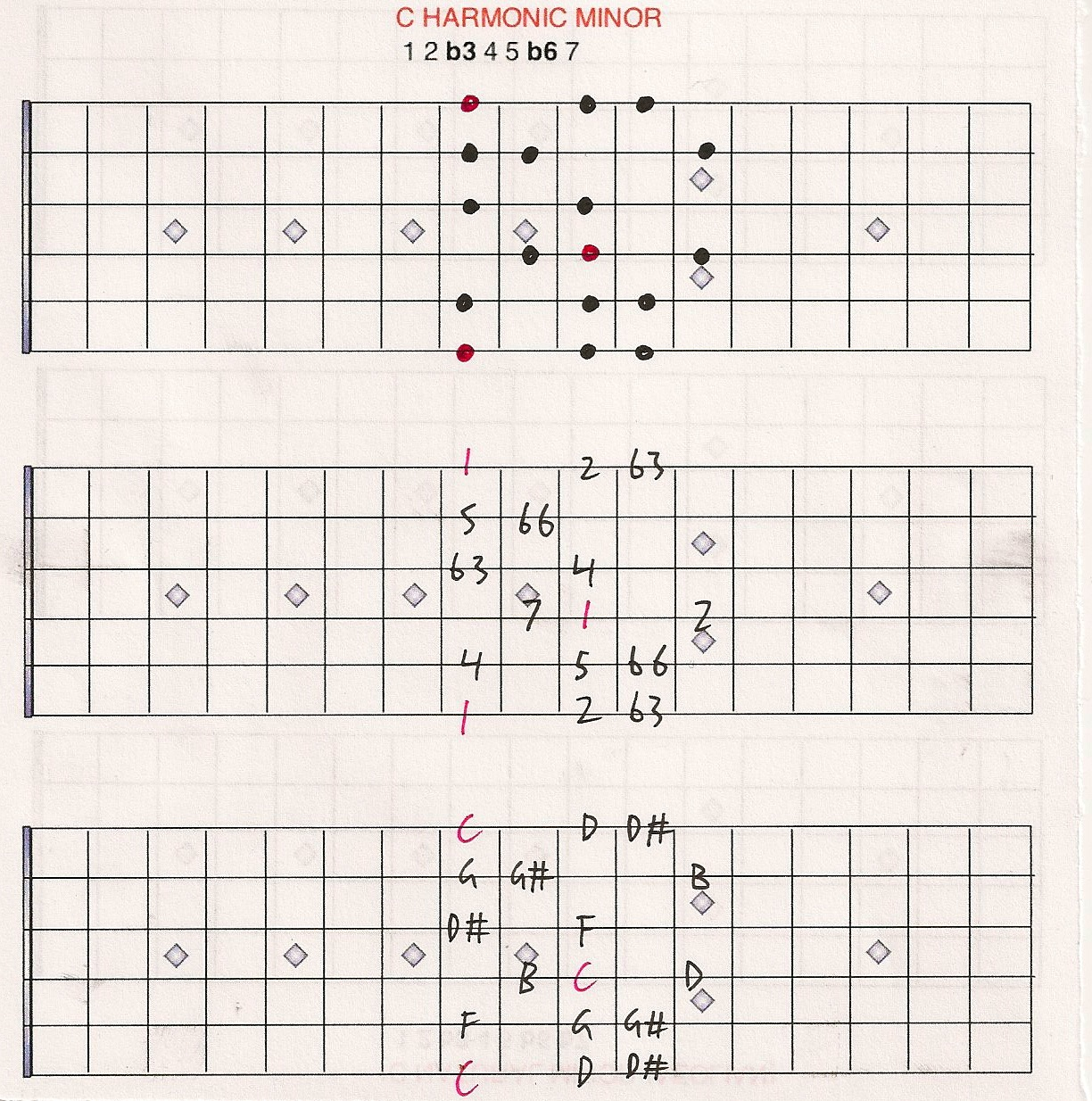 how to get the minor scale from the major scale