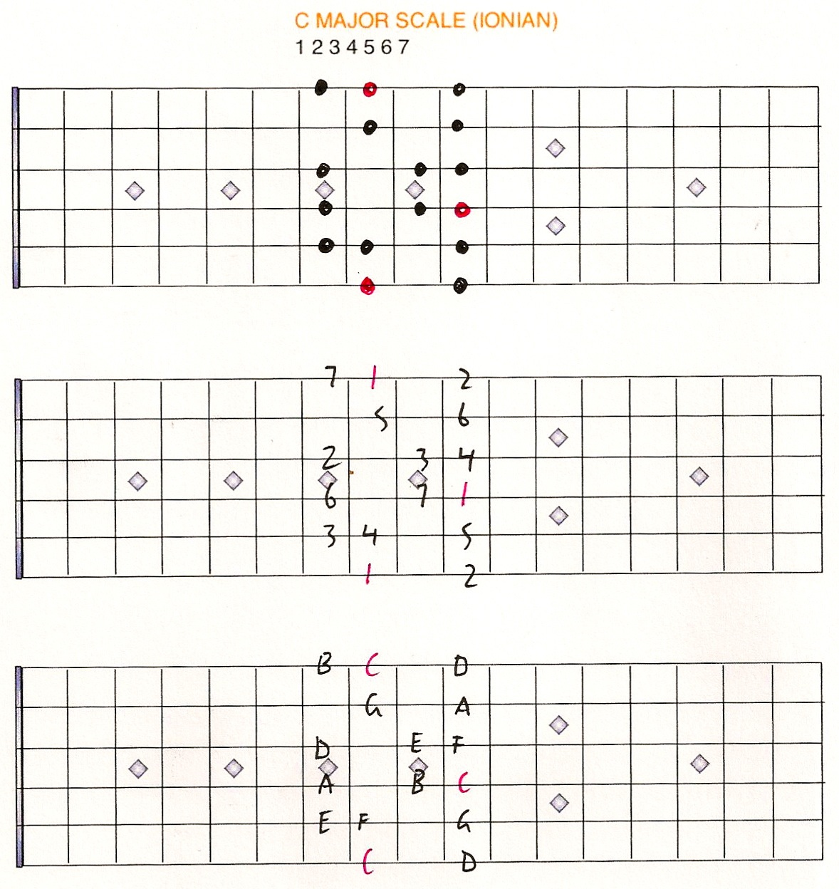 to yourself as a guitarist  G Major Scale Guitar 1st Position