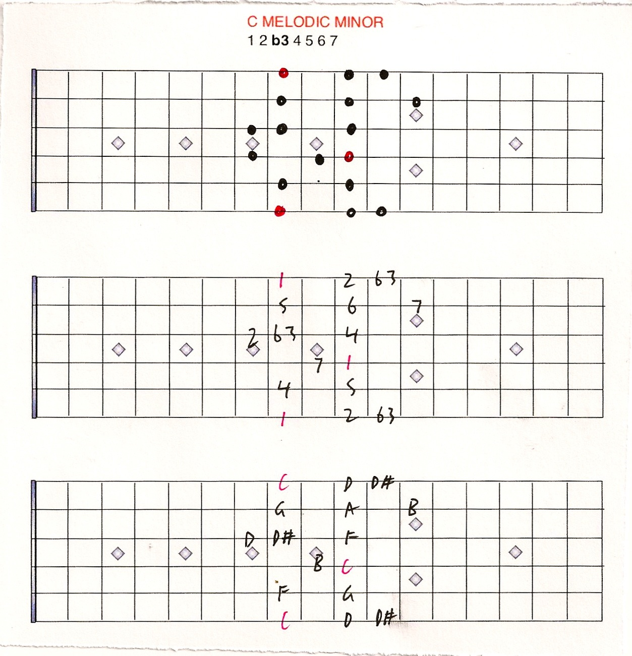 Melodic Minor Scales Chart Melodic Minor Scale Chart