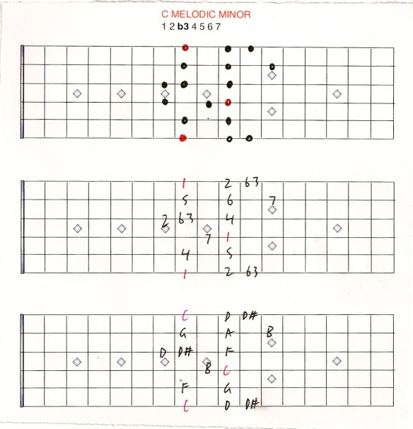 melodic minor scale chart
