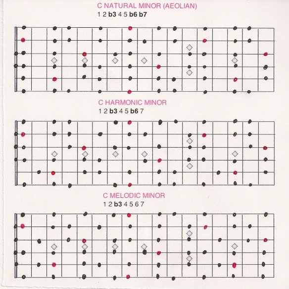 minor scales chart