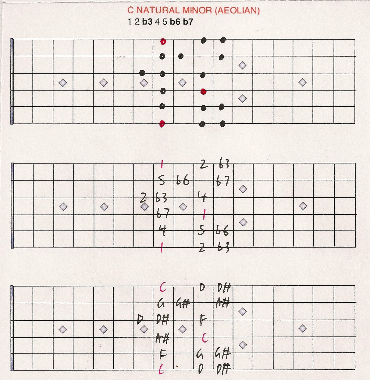 Melodic Minor Scales Chart Natural Minor Scale Chart